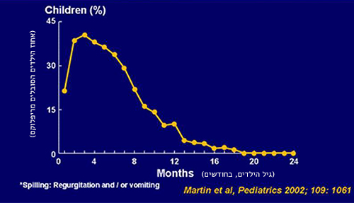 שיא הופעת מקרי הריפלוקס הוא סביב גיל ארבעה חודשים