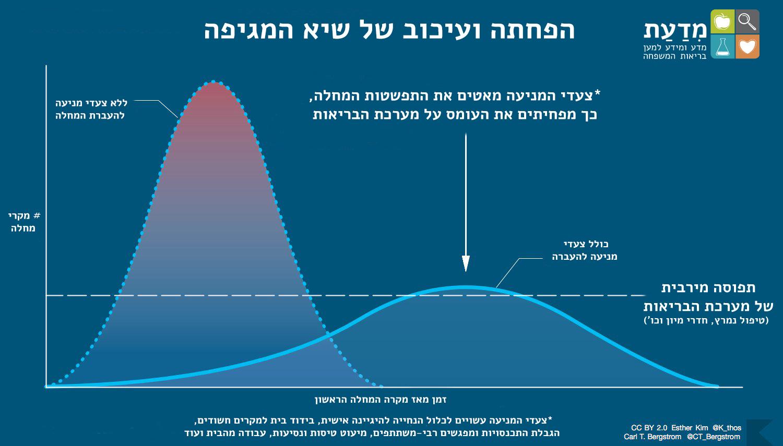 גרף: הפחתה ועיכוב שיא המגיפה