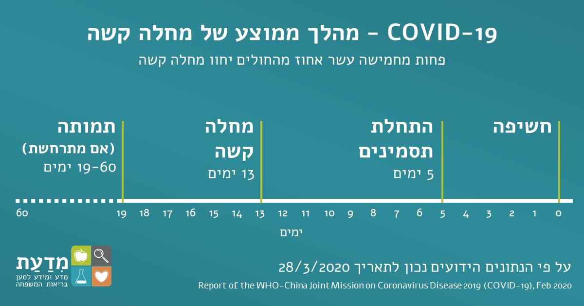 מהלך ממוצע של מחלה קשה covid-19