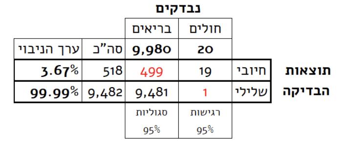 קורונה טבלה 2