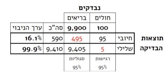 קורונה טבלה 3