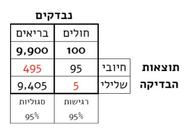 קורונה טבלה 4