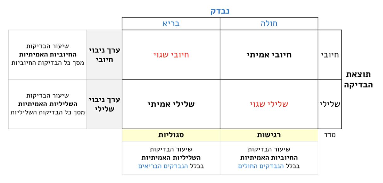 קורונה טבלה 5