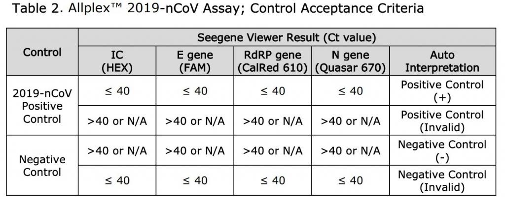 AllplexTM 2019-nCoV Assay; Control Acceptance Criteria