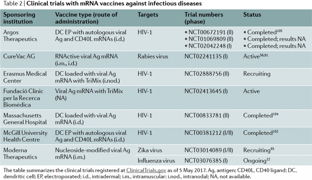 Clinical trials with mRNA vaccines against infectious diseases
